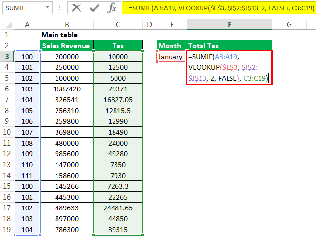 Sumif with Vlookup Example 1-2
