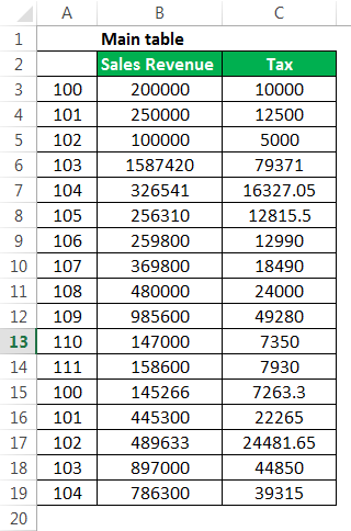 Sumif with Vlookup Example 1