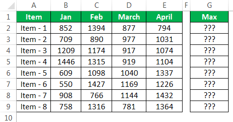 VBA Max Function | How to Find Maximum Using Max in Excel VBA?