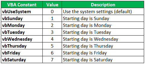 VBA Weekday Constant