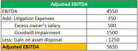 adjusted EBITDA example 1.1