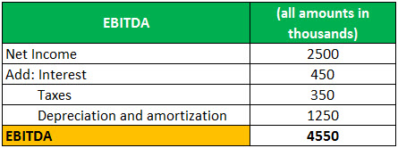 adjusted EBITDA example 1