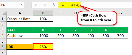 capital budgeting techniques irr example 1.1