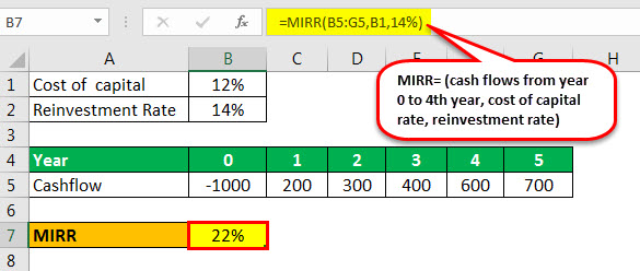 capital budgeting techniques mirr example 1