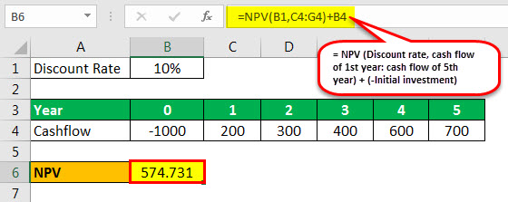 npv example 1.2