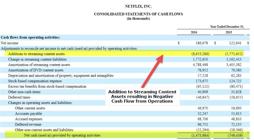 snapshot of cash flow from operating activities