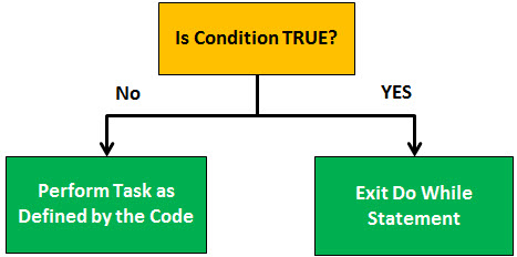 vba do until condition