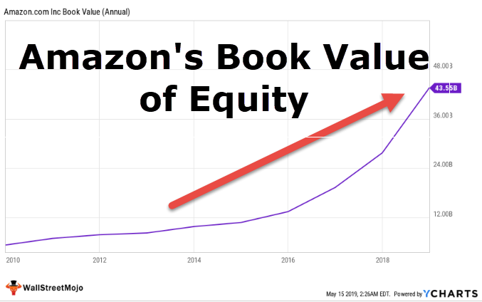Amazon Book Value of Equity