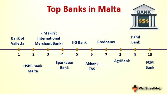 Banks in Malta