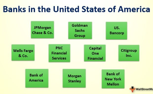 Banks in the United States of America