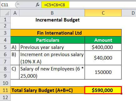 Budgeting Example 1