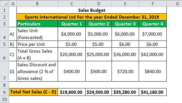 Budgeting Example 2