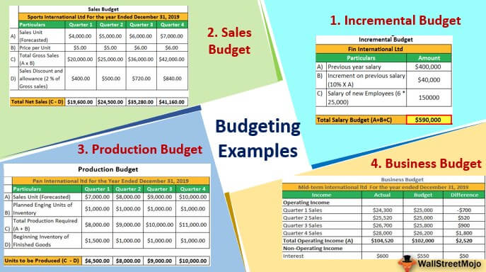 Budgeting Examples