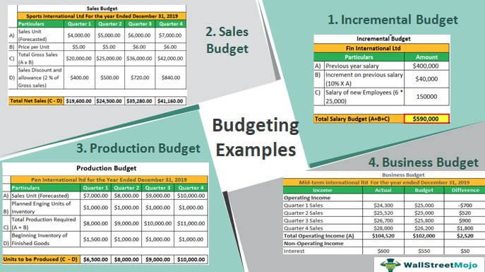 Budgeting-Examples