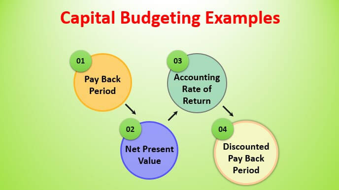 Capital Budgeting Examples