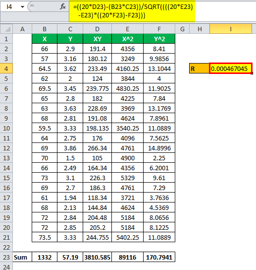 Coefficient of Determination Formula Example 2.2