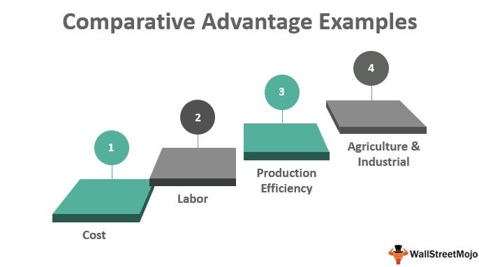 Comparative Advantage Examples
