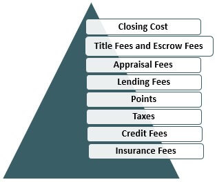 Components of Cost Refinancing