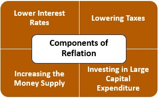 Components of Reflation