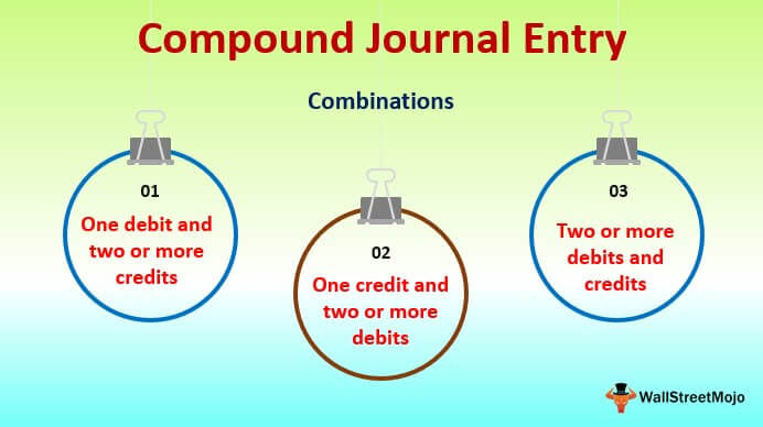 Compound Journal Entry