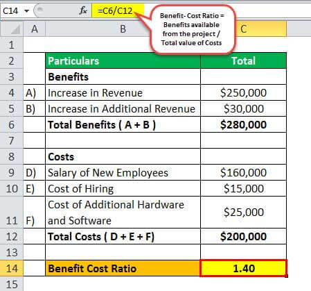 Cost Benefit Analysis Example 2