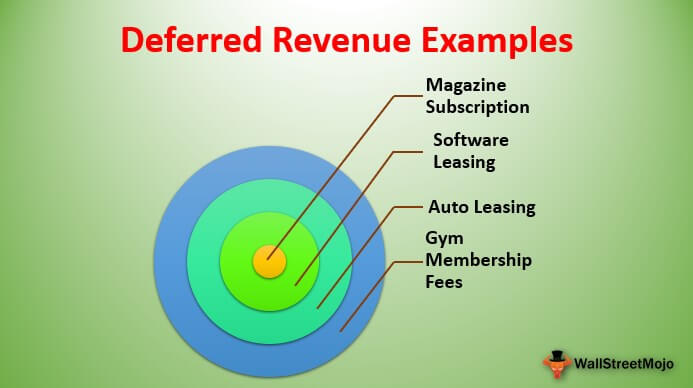 Deferred Revenue Examples