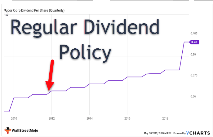 Dividend Policy Types - Regular Dividends