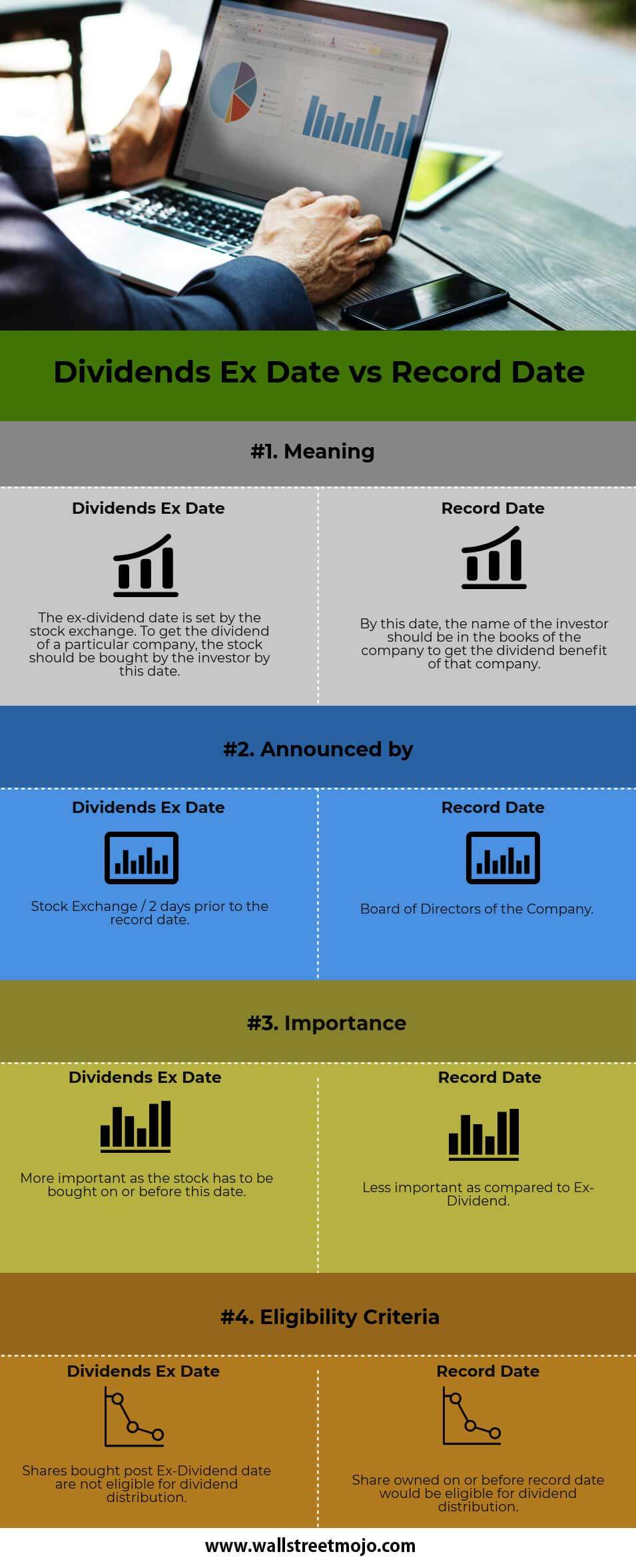 Dividends-Ex-Date-vs-Record-Date-info
