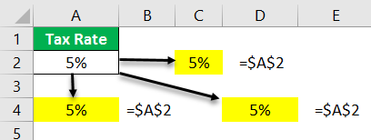 Dollar in Excel Example -1.11
