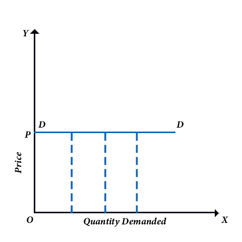 Elasticity of Demand Example 1
