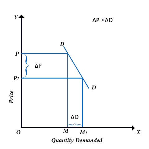 Elasticity of Demand Example 3