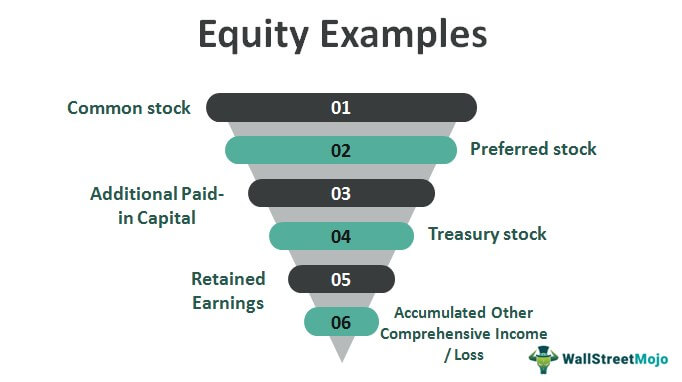 Equity-Examples