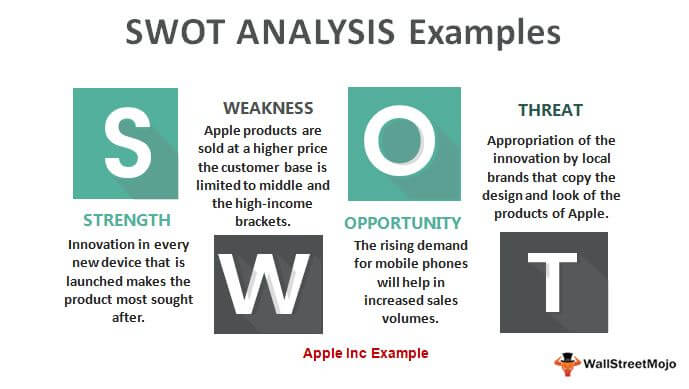 Examples of SWOT-Analysis