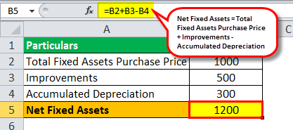 Fixed Assets Example 1