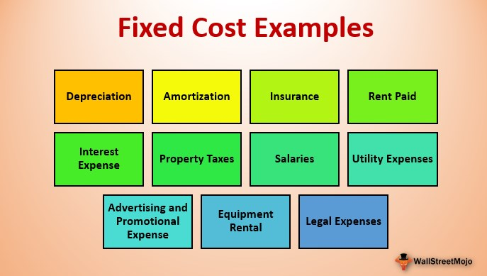 Fixed Cost Examples