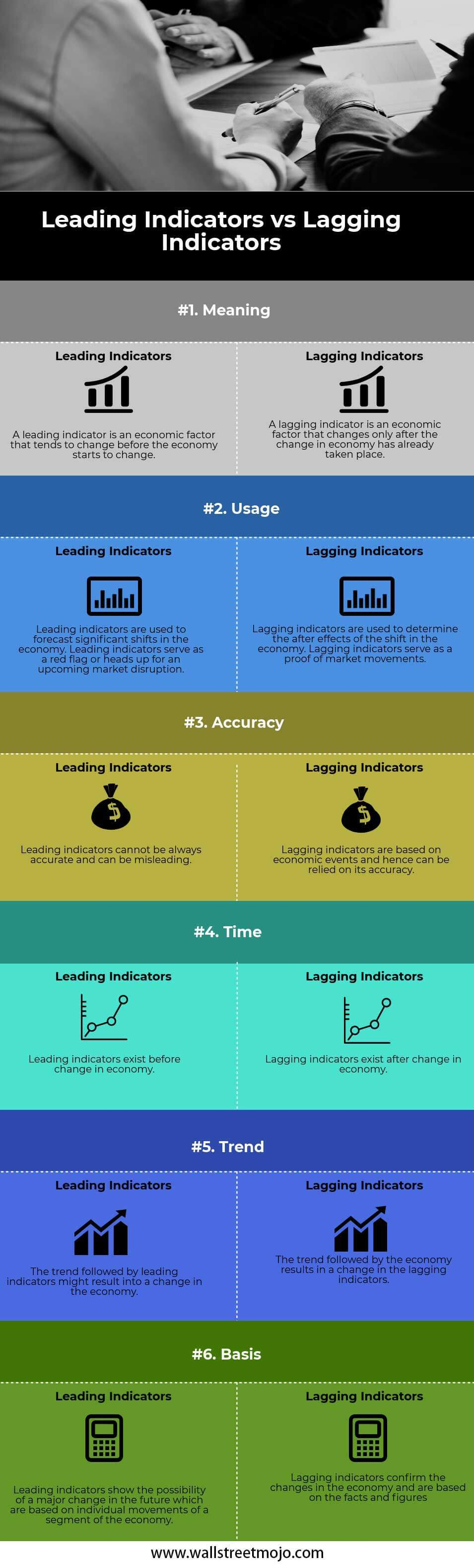 Leading-vs-Lagging-Indicators-info