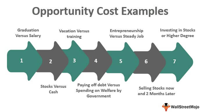 Opportunity Cost Examples