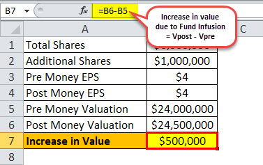 Post Money Valuation Example 2