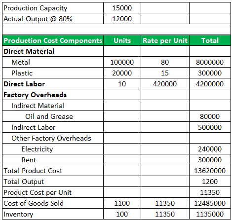 Product Cost Example-1