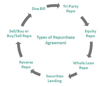 Repurchase Agreement Types