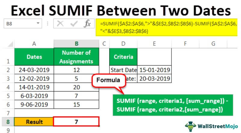 SUMIF Between Two Dates