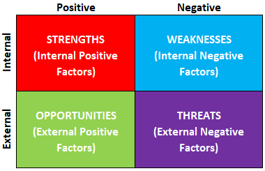 swot (strength weakness opportunity threat) Analysis