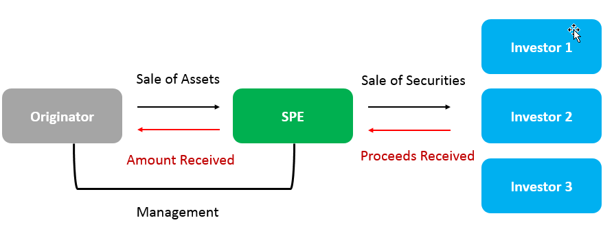 Special Purpose Entity SPE