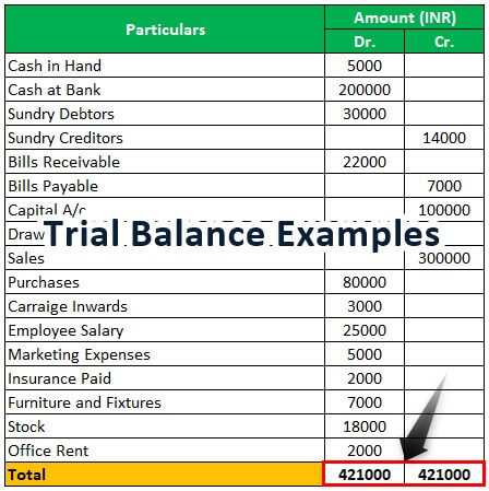 what is a trial balance in accounting