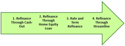 Types of Cost of Refinancing
