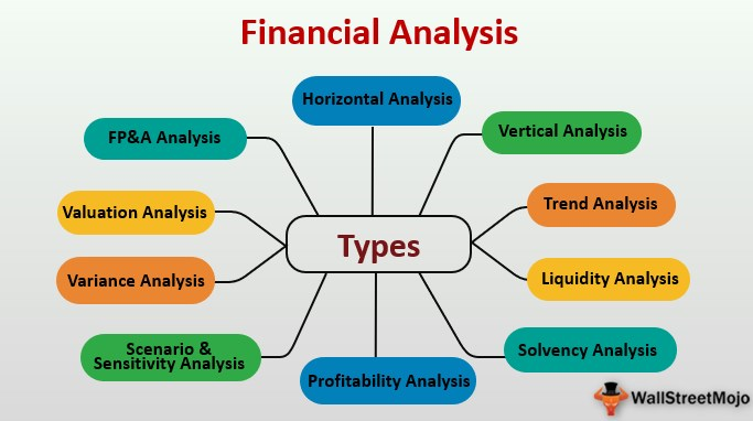 Types of Financial Analysis