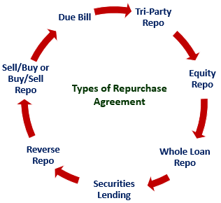 Types of Repurchase Agreement