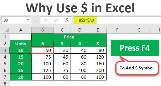 Why Use $ in Excel