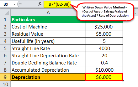 Written Down Value Example 2
