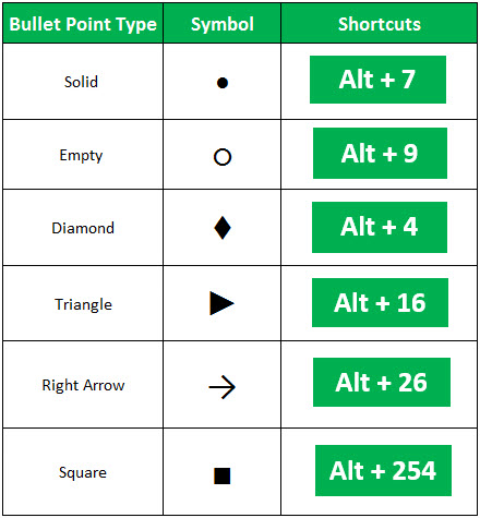 bullet points in excel example 1.1
